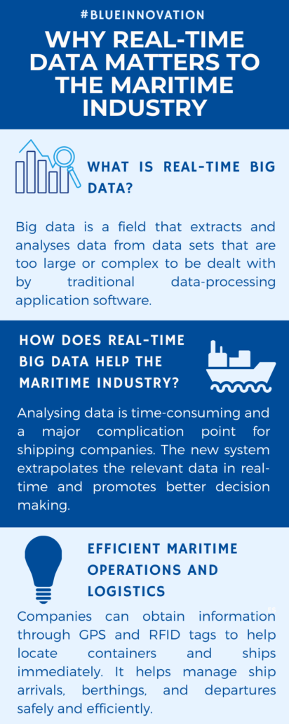 Why real-time data matters to the maritime industry 1/2